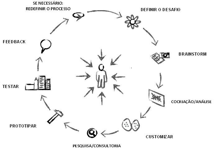Design thinking processos
